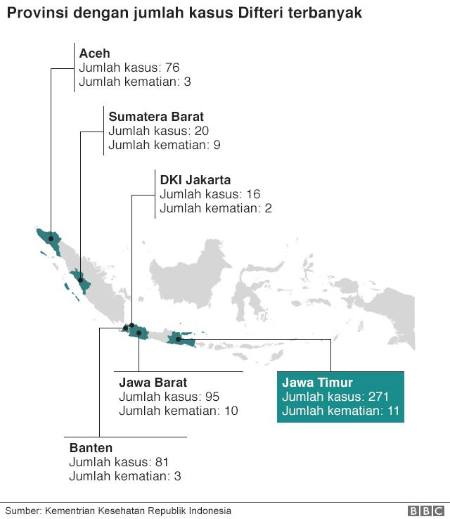 Data Difteri dari Kemenkes per November 2017