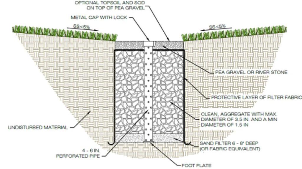 biopori holes