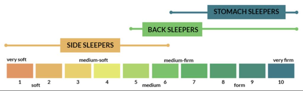 tips memilih kasur adalah tingkat kekerasan kasur